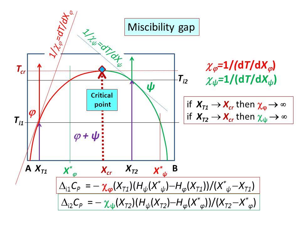 Miscibility gap =1/(dT/dX) ψ=1/(dT/dXψ) ψ   + ψ