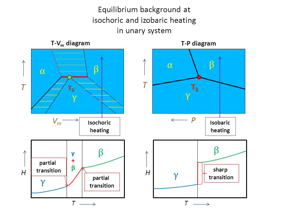 Equilibrium background at isochoric and izobaric heating in unary system