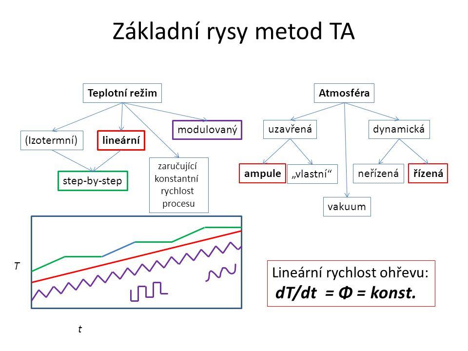 Základní rysy metod TA Lineární rychlost ohřevu: dT/dt = Φ = konst.