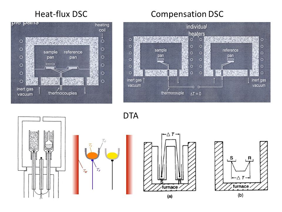 Heat-flux DSC Compensation DSC DTA