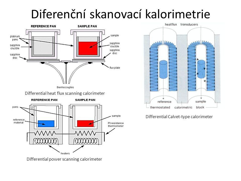 Diferenční skanovací kalorimetrie