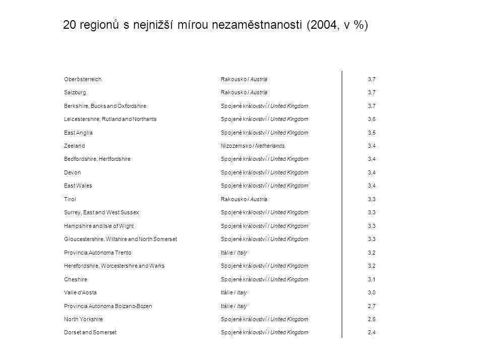 nízká nezaměstnanost 20 regionů s nejnižší mírou nezaměstnanosti (2004, v %) Oberösterreich. Rakousko / Austria.