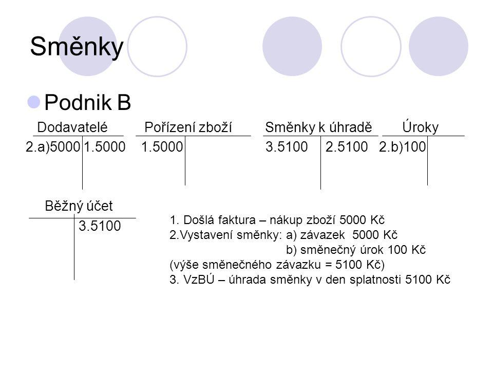 Směnky Podnik B Dodavatelé Pořízení zboží Směnky k úhradě Úroky