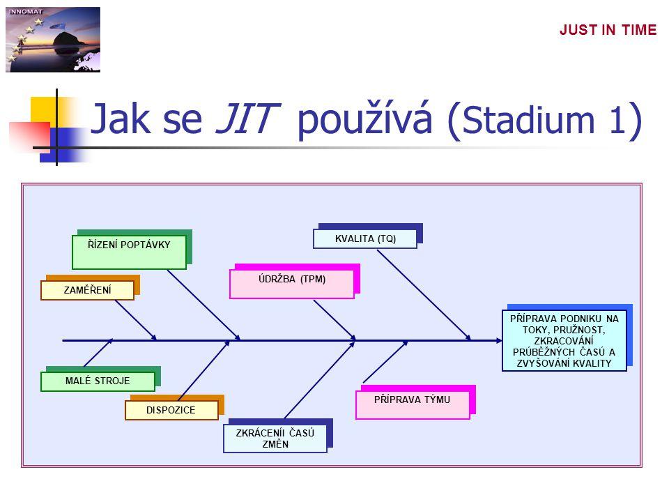 Jak se JIT používá (Stadium 1)
