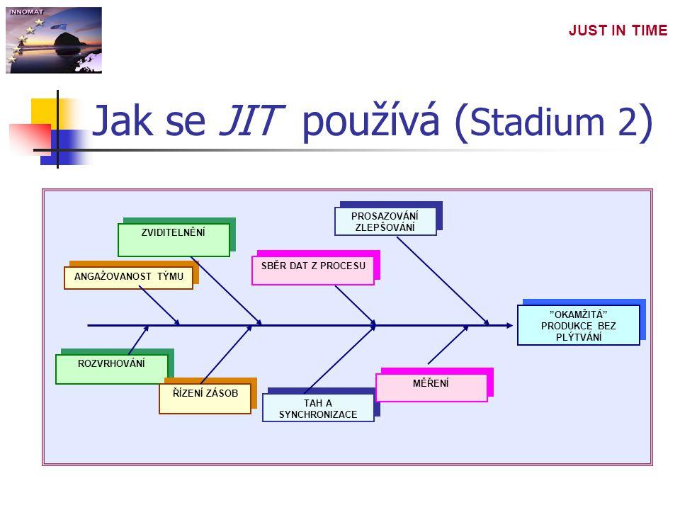 Jak se JIT používá (Stadium 2)