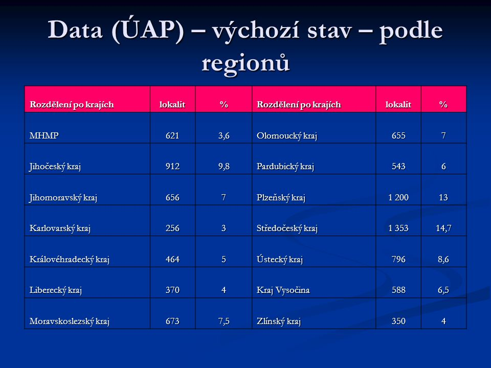 Data (ÚAP) – výchozí stav – podle regionů