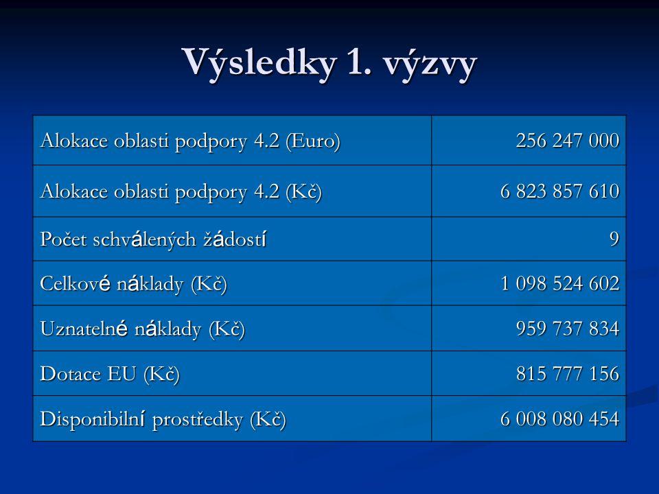 Výsledky 1. výzvy Alokace oblasti podpory 4.2 (Euro) 256 247 000
