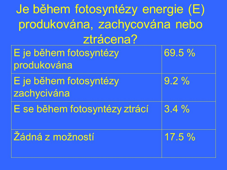 Je během fotosyntézy energie (E) produkována, zachycována nebo ztrácena