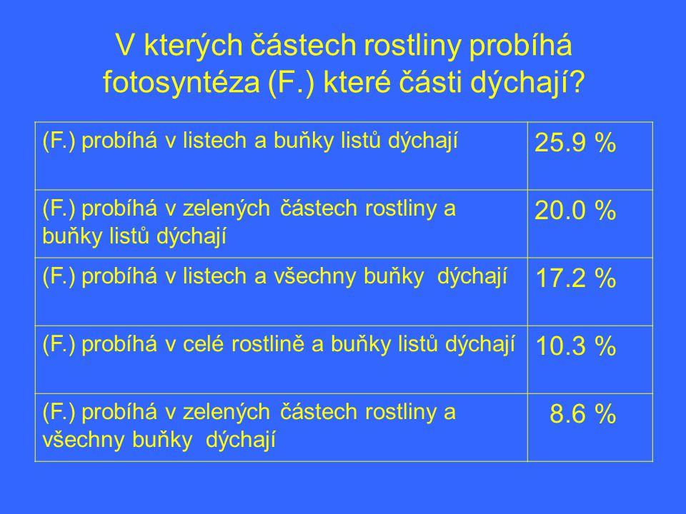 V kterých částech rostliny probíhá fotosyntéza (F