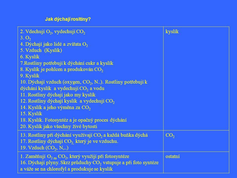 2. Vdechují O2, vydechují CO2 3. O2 4. Dýchají jako lidé a zvířata O2