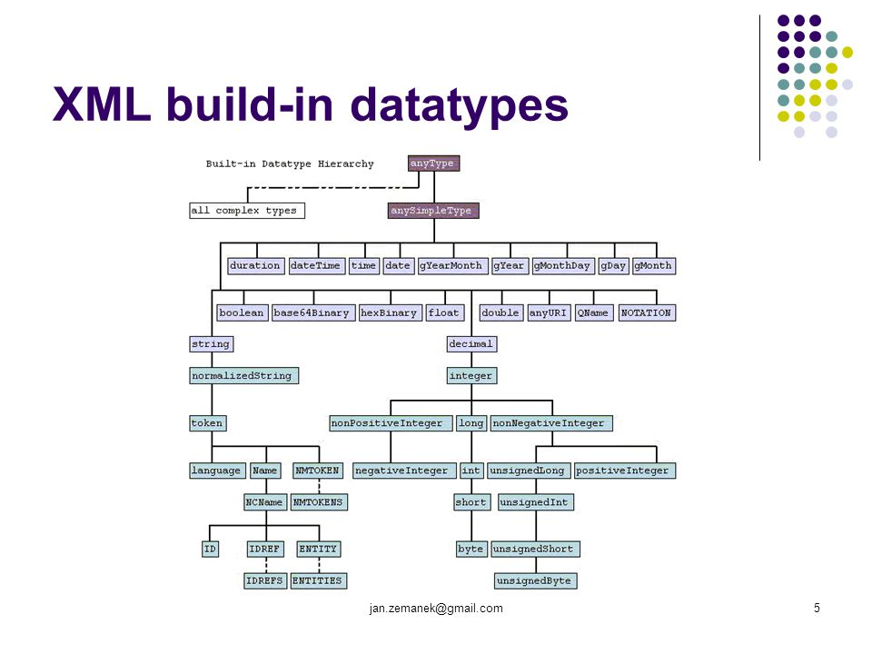 XML build-in datatypes