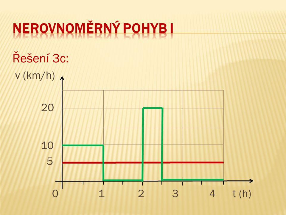 neRovnoměrný pohyb I Řešení 3c: v (km/h) 20 10 5 0 1 2 3 4 t (h)
