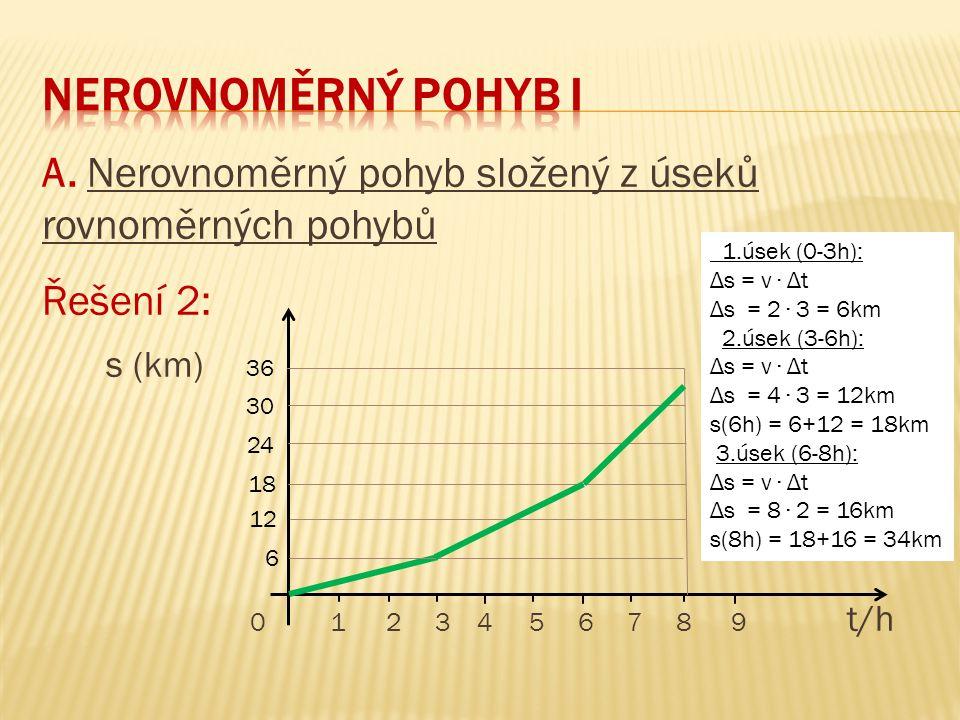 neRovnoměrný pohyb I A. Nerovnoměrný pohyb složený z úseků rovnoměrných pohybů. Řešení 2: s (km)