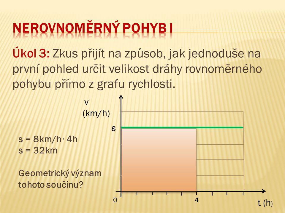 neRovnoměrný pohyb I Úkol 3: Zkus přijít na způsob, jak jednoduše na první pohled určit velikost dráhy rovnoměrného pohybu přímo z grafu rychlosti.