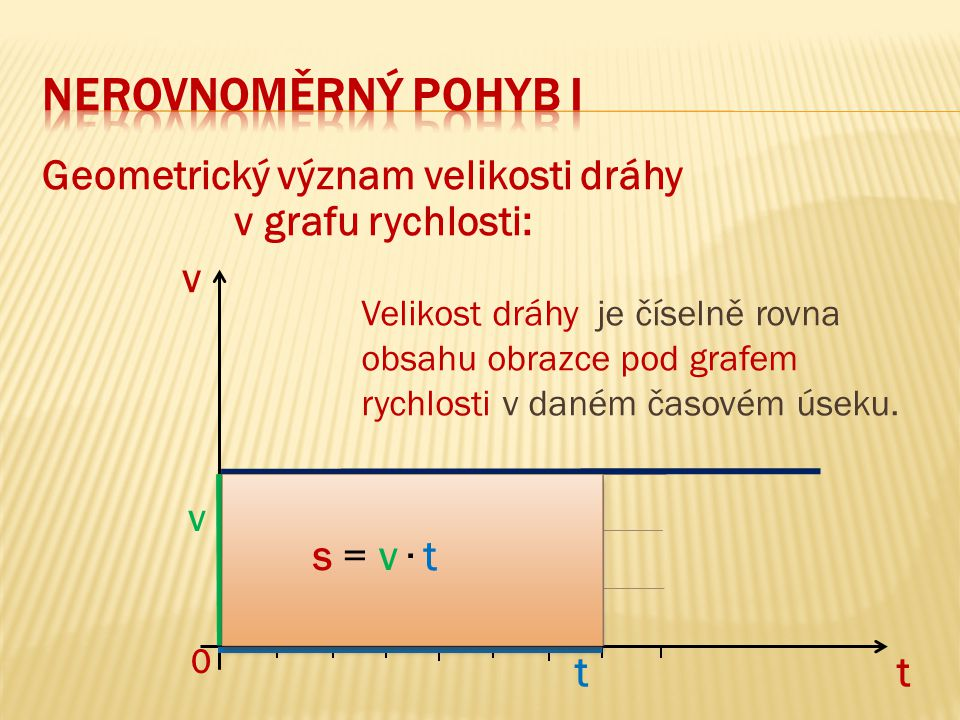 neRovnoměrný pohyb I Geometrický význam velikosti dráhy v grafu rychlosti: v t t