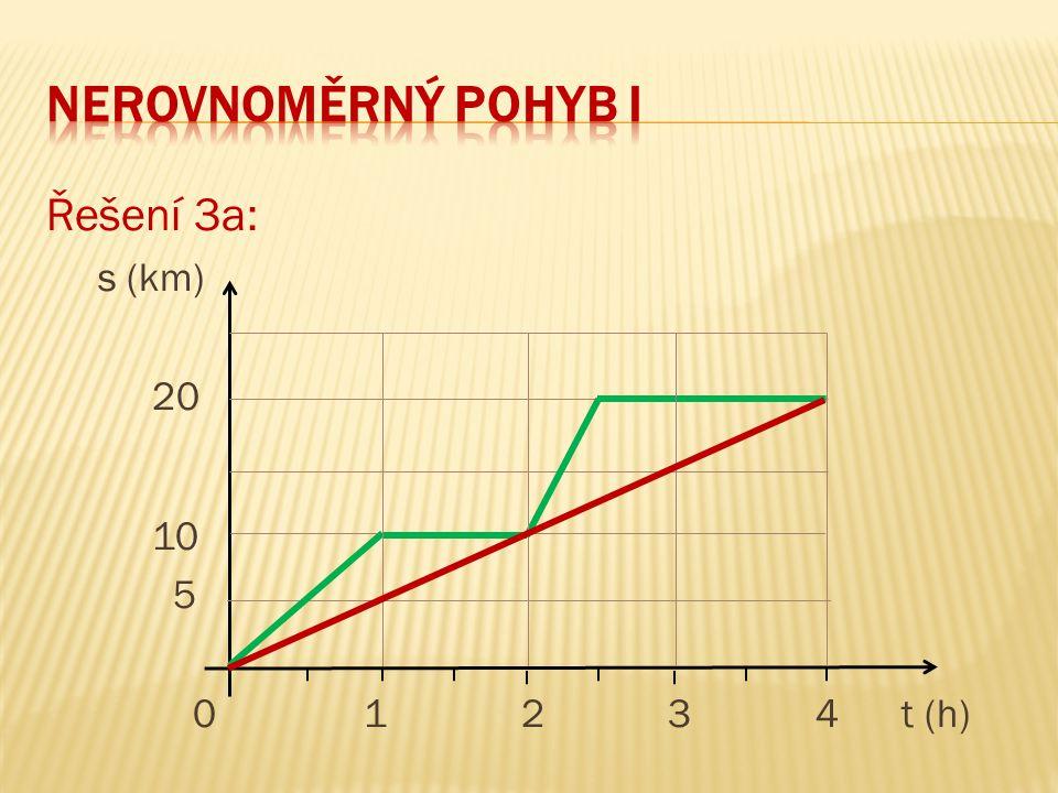 neRovnoměrný pohyb I Řešení 3a: s (km) 20 10 5 0 1 2 3 4 t (h)
