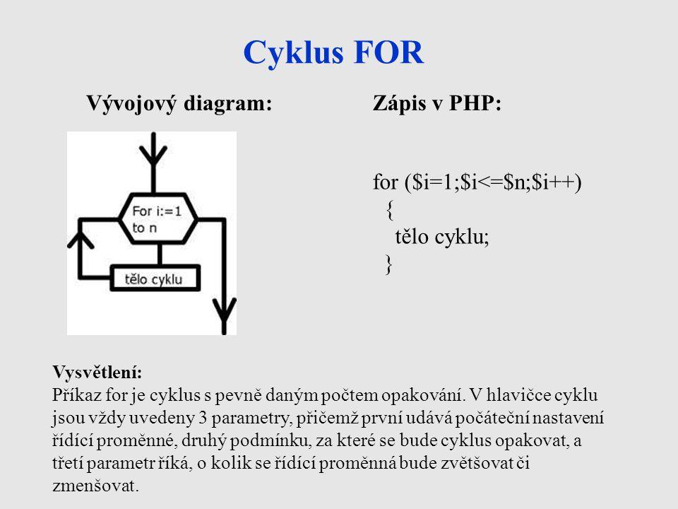 Cyklus FOR Vývojový diagram: Zápis v PHP: for ($i=1;$i<=$n;$i++) {