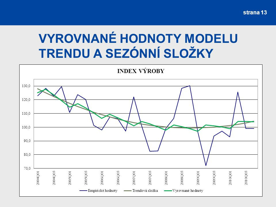 Vyrovnané hodnoty modelu trendu a sezónní složky