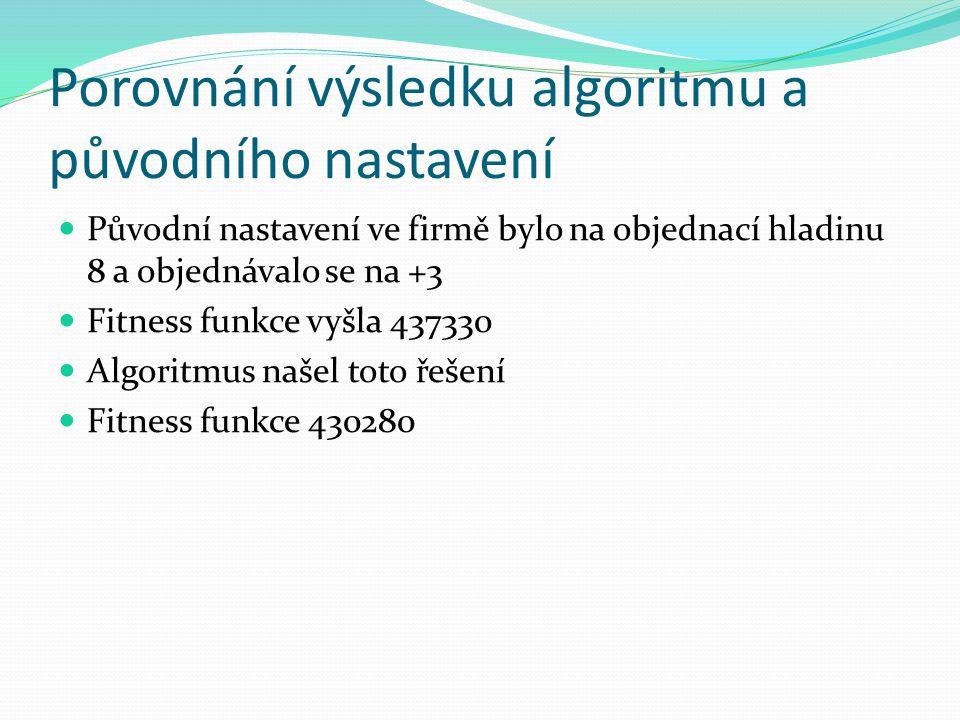 Porovnání výsledku algoritmu a původního nastavení