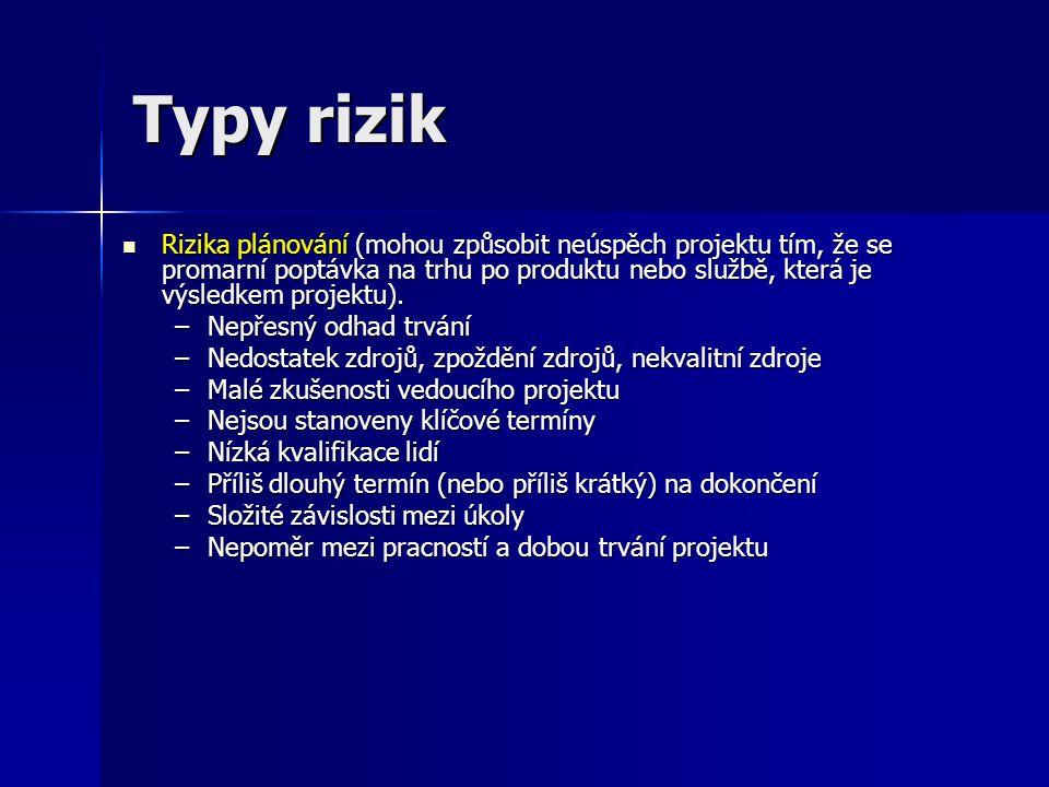 Typy rizik