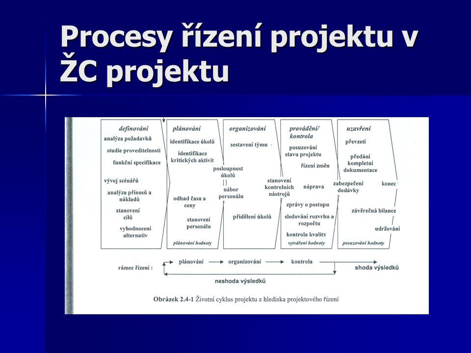 Procesy řízení projektu v ŽC projektu