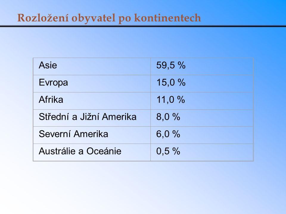 Rozložení obyvatel po kontinentech