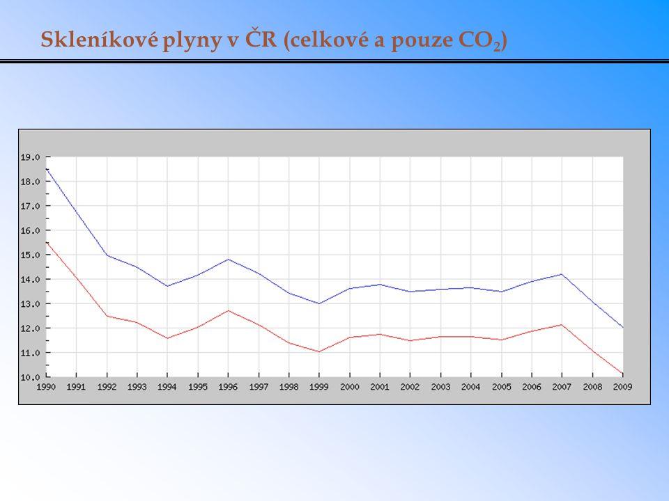 Skleníkové plyny v ČR (celkové a pouze CO2)