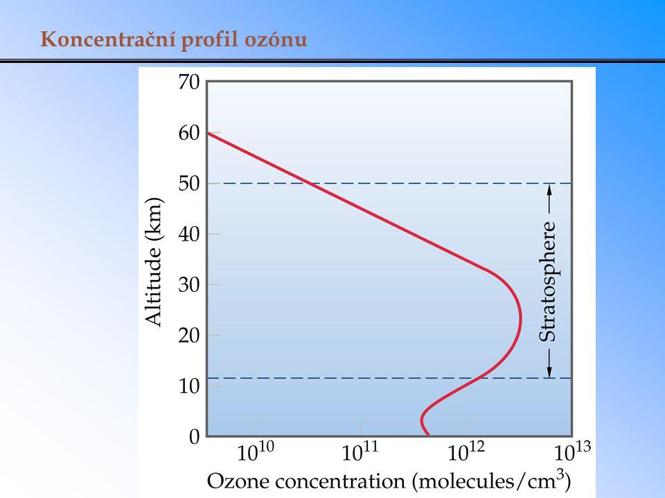 Koncentrační profil ozónu