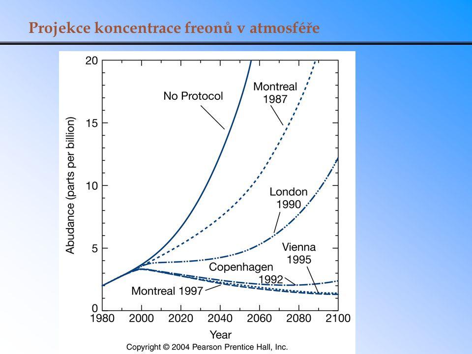 Projekce koncentrace freonů v atmosféře