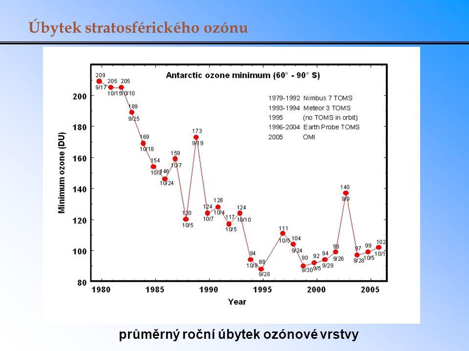 průměrný roční úbytek ozónové vrstvy