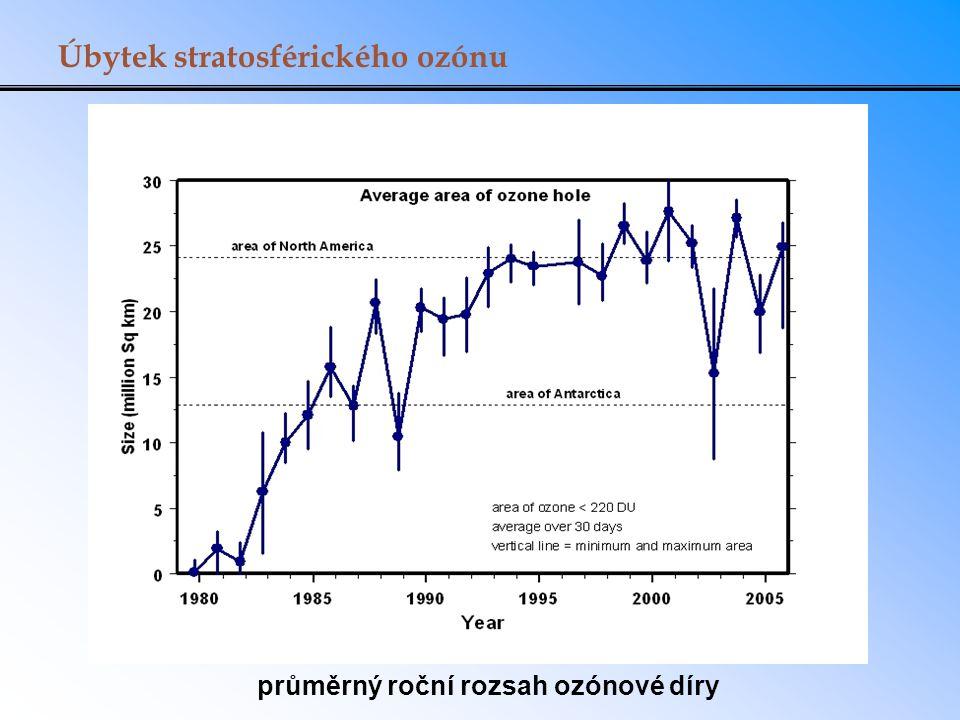 průměrný roční rozsah ozónové díry