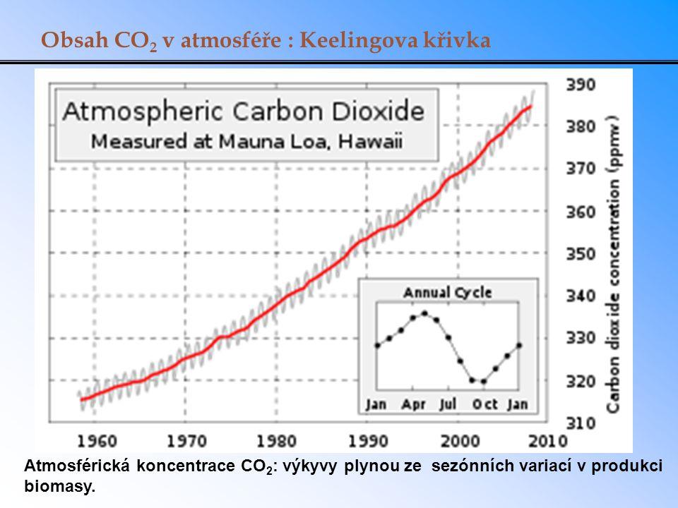 Obsah CO2 v atmosféře : Keelingova křivka