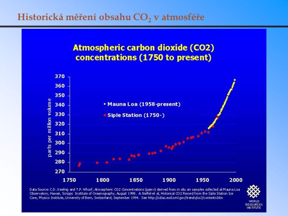 Historická měření obsahu CO2 v atmosféře