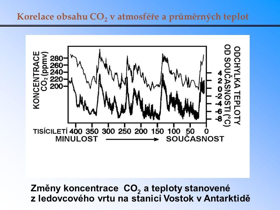 Korelace obsahu CO2 v atmosféře a průměrných teplot