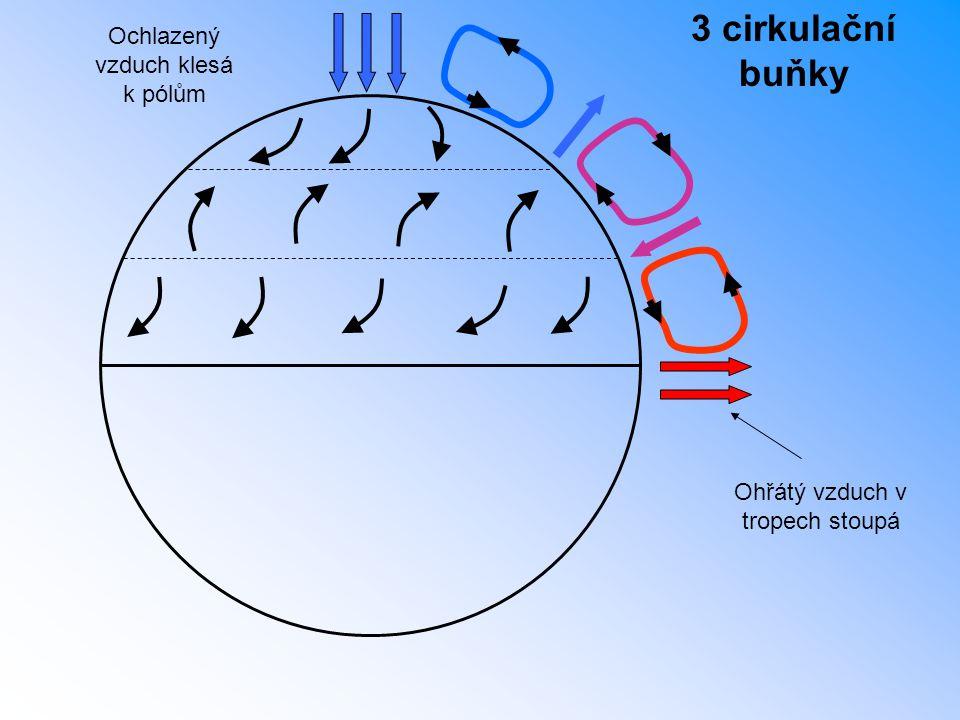 3 cirkulační buňky Ochlazený vzduch klesá k pólům