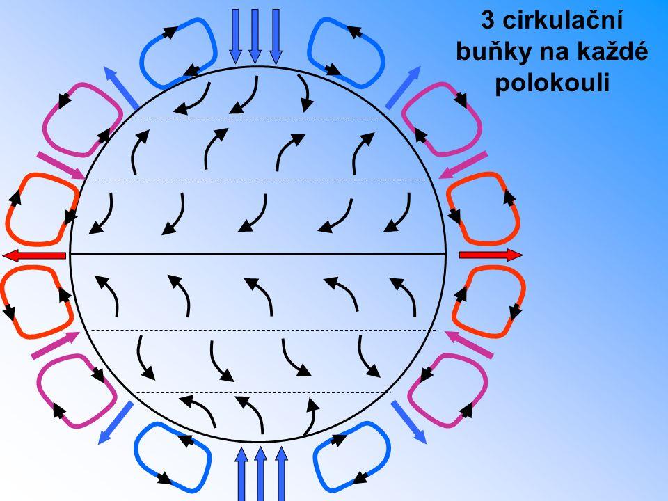 3 cirkulační buňky na každé polokouli