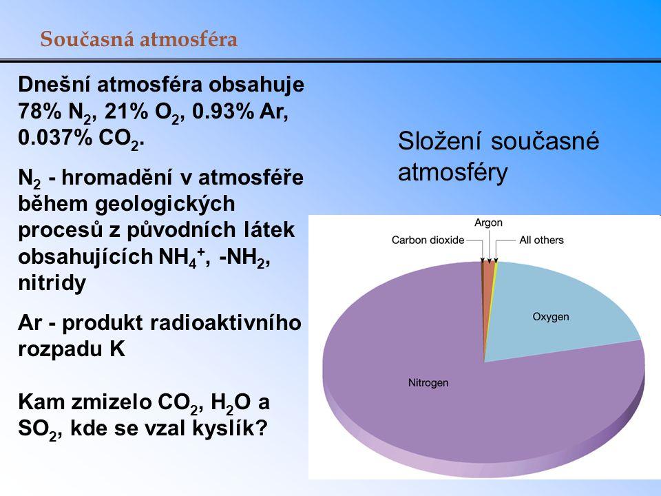 Složení současné atmosféry