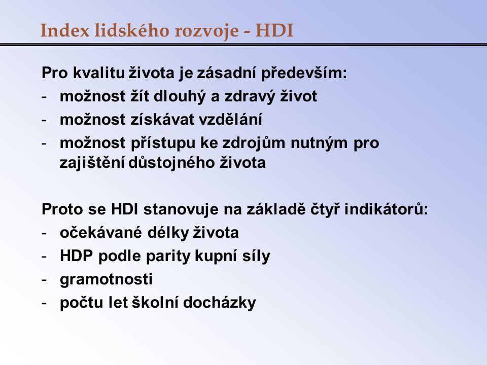 Index lidského rozvoje - HDI
