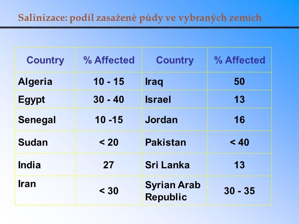 Salinizace: podíl zasažené půdy ve vybraných zemích