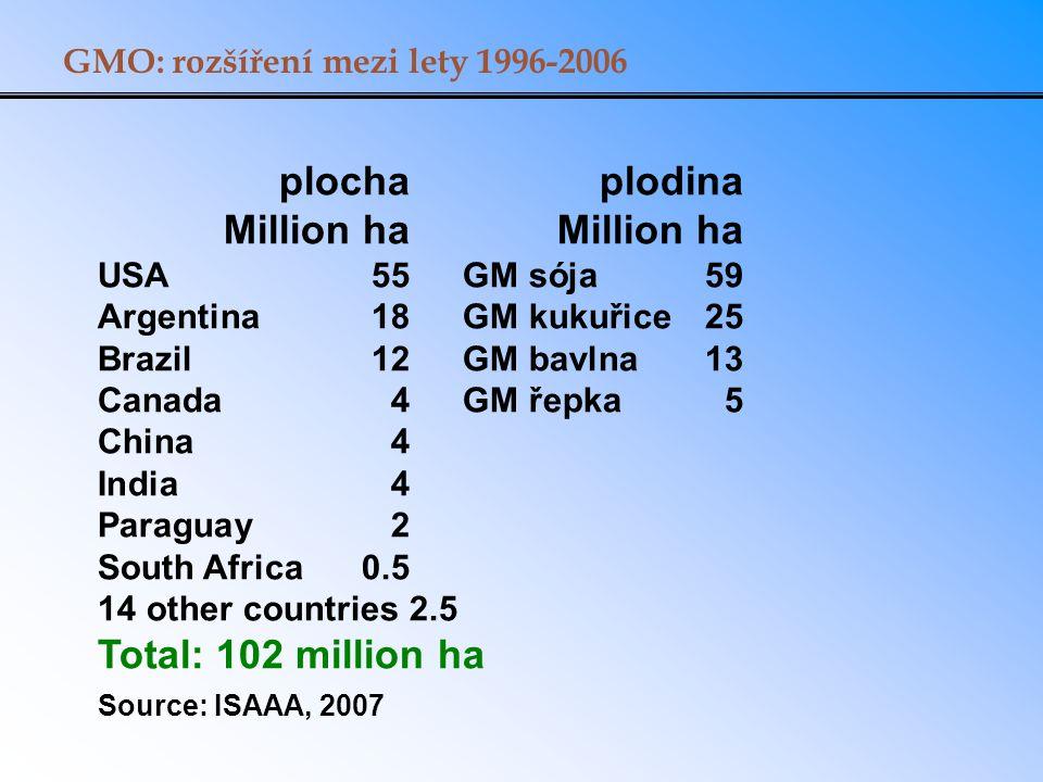 GMO: rozšíření mezi lety 1996-2006