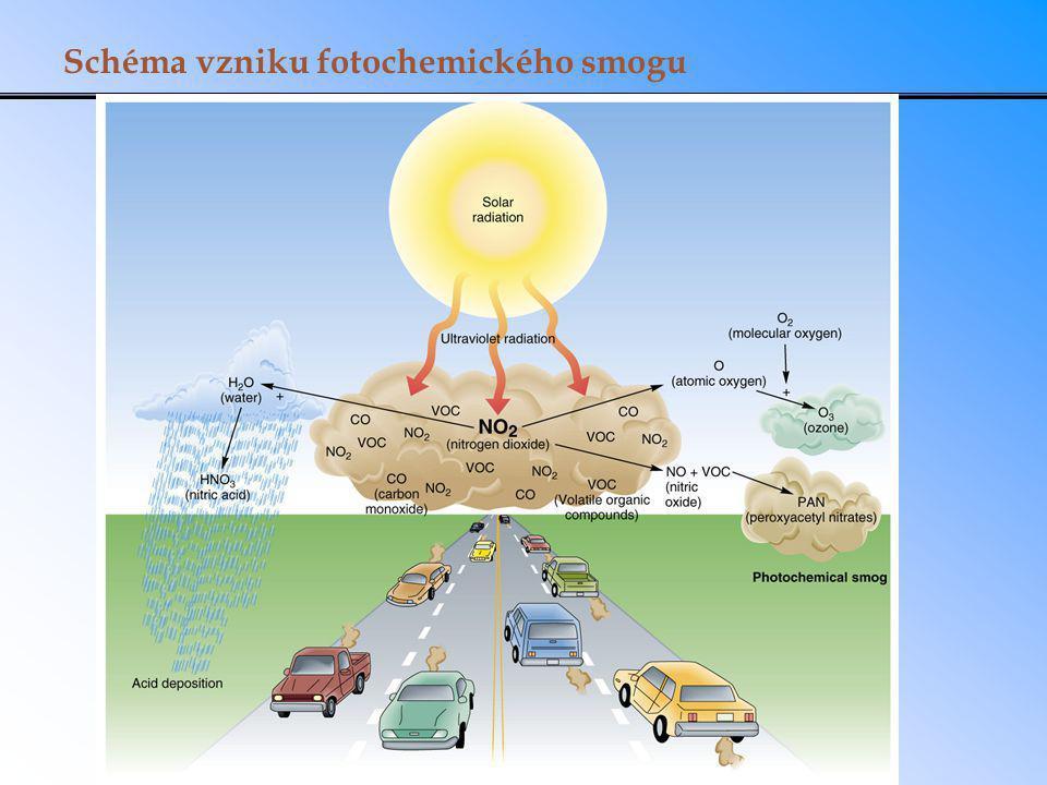 Schéma vzniku fotochemického smogu