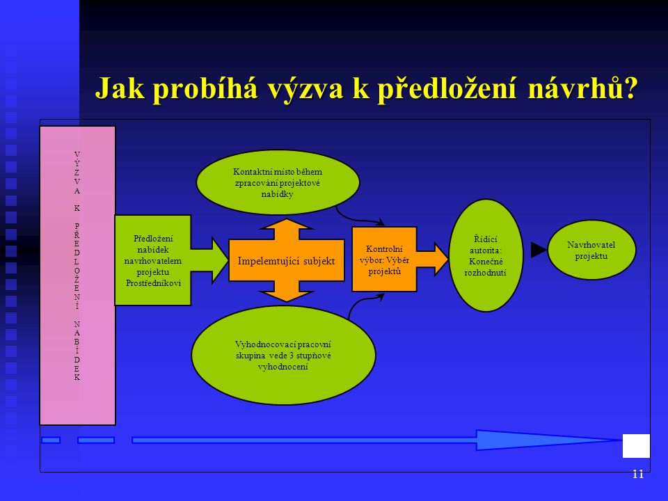 Jak probíhá výzva k předložení návrhů