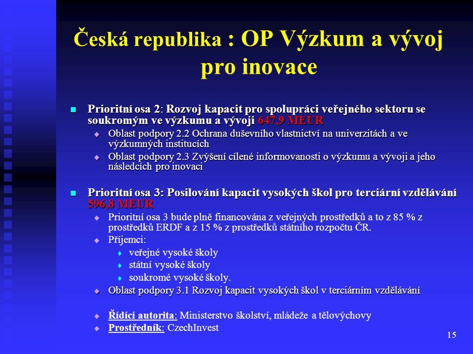 Česká republika : OP Výzkum a vývoj pro inovace