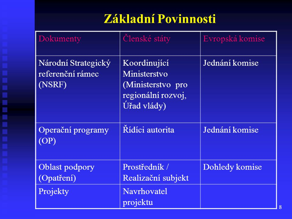 Základní Povinnosti Dokumenty Členské státy Evropská komise
