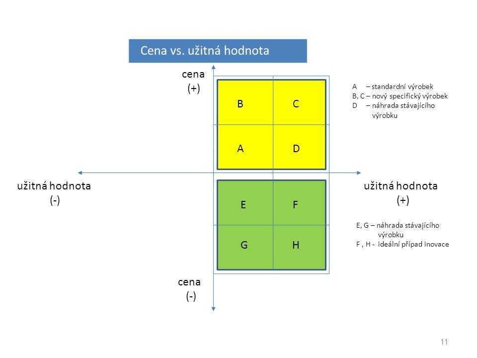 Cena vs. užitná hodnota cena (+) užitná hodnota (-) A B D C E G H F