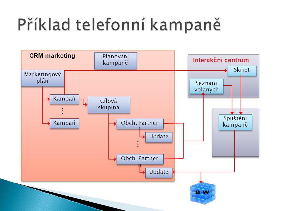 Příklad telefonní kampaně