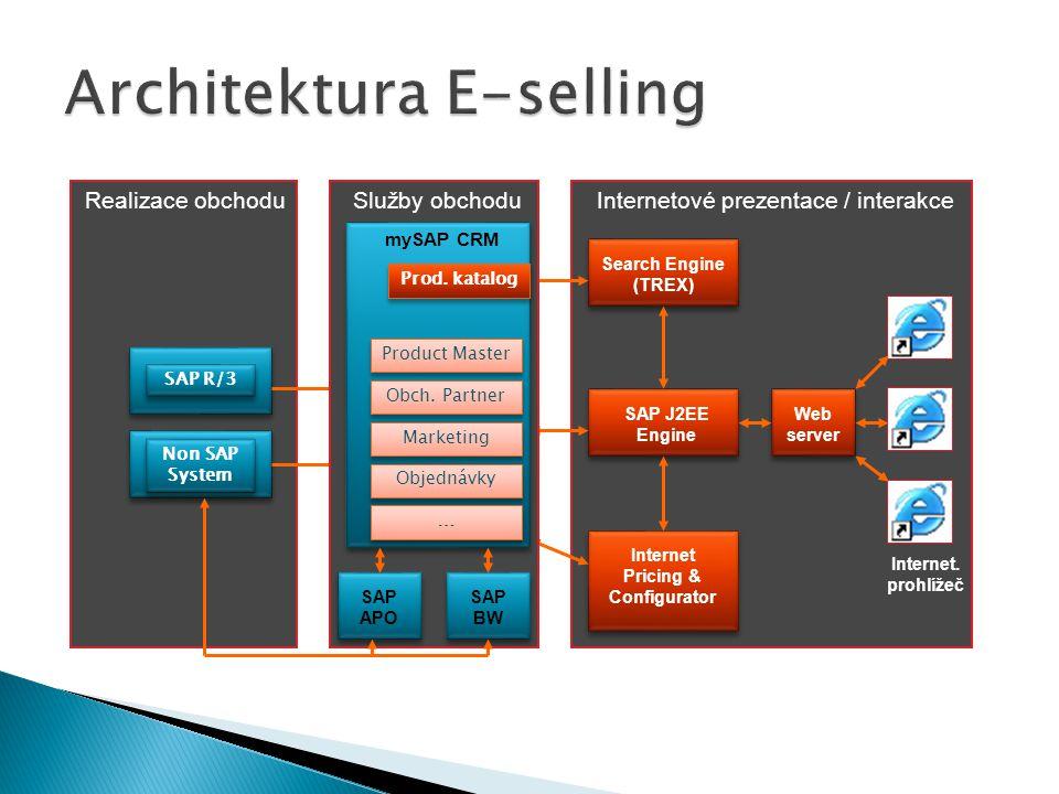 Architektura E-selling