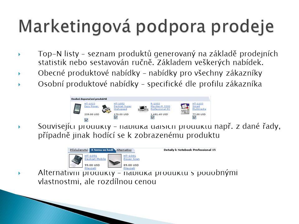 Marketingová podpora prodeje