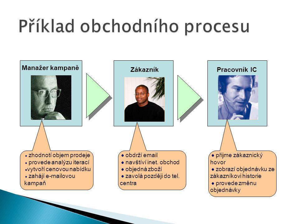 Příklad obchodního procesu
