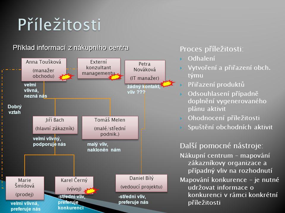 Příležitosti Příklad informací z nákupního centra Proces příležitosti:
